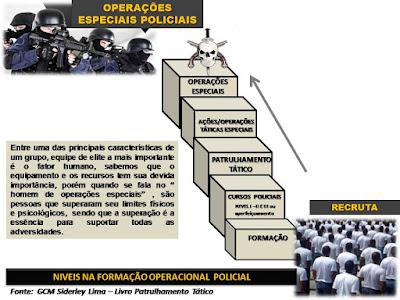Patrulhamento Tático X Operações Especiais Policiais