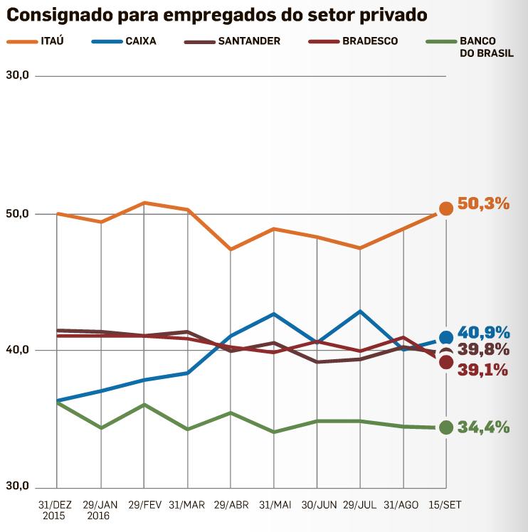 Durchschnittsgehalt Brasilien