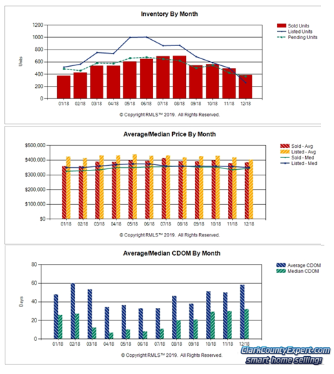 Charts of Vancouver WA Home Sales Trends in December 2018