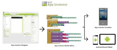 Membuat Aplikasi Android Secara Online
