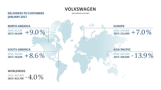 PR | Volkswagen Group Delivers 813,700 Vehicles in January