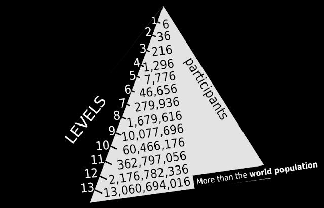 Estafa con esquemas de sistema piramidal