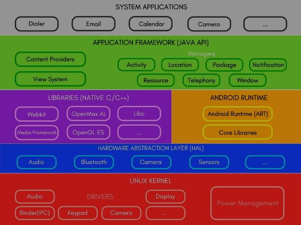 Menenal Arsitektur Aplikasi Android - Software Stack of Android
