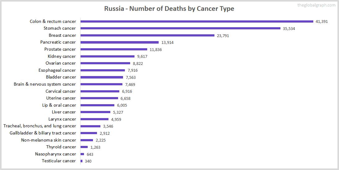 Major Risk Factors of Death (count) in Russia