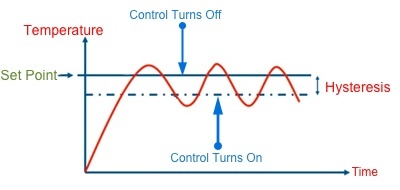 On Off Temperature Control Using PLC Ladder Logic The