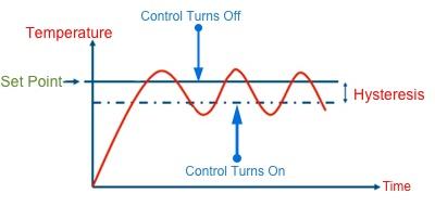 OnOff Temperature Control Using PLC Ladder Logic | The