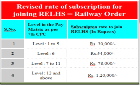 subscription-rates-of-relhs-railway-order-paramnews