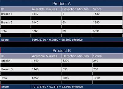 Cisco Tutorials and Materials, Cisco Certifications, Cisco Guide
