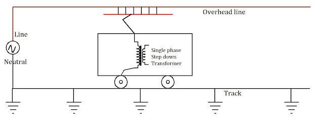 How Three phase motor runs on Single phase supply in Train?