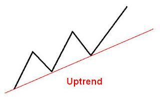 sesuatu yang memungkinkan trader dan investor untuk bisa mendapatkan keuntungan Pengertian Pasar tren