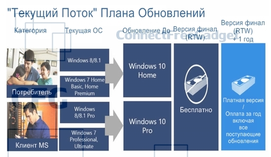 Roadmap Of Windows 10 Threshold Is Opened