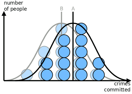 Two bell-shaped curves showing crimes committed by number of people