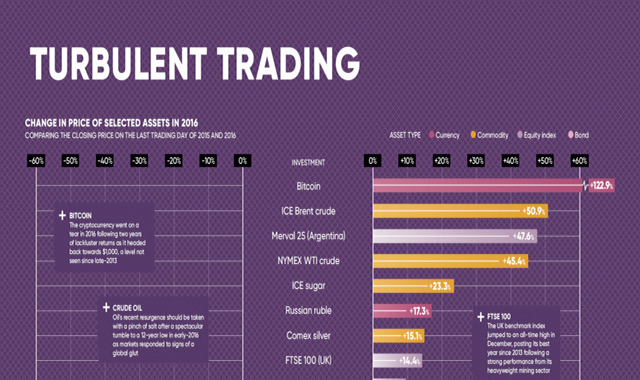 Turbulent times for trading