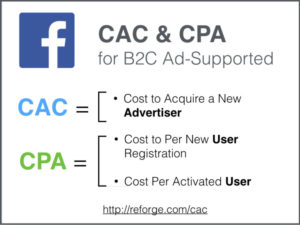 CAC & CPA for B2C Ad-Supported
