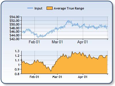 Average true range bollinger bands