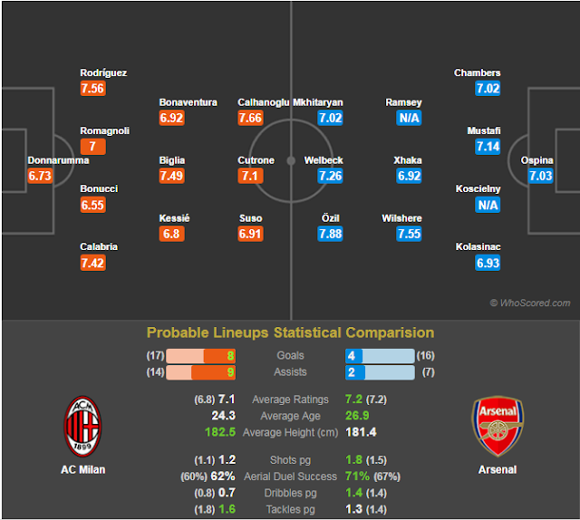 AC Milan vs Arsenal Europa League