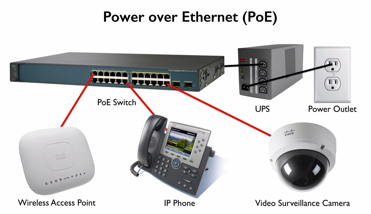 PoE   Best Cisco CCNA CCNP and Linux/CentOS PDF Notes