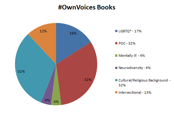 #OwnVoices Authors