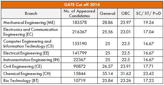 GATE 2014 Cutoff
