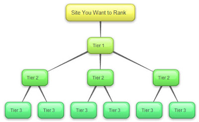 xây dựng backlink tối ưu cho website