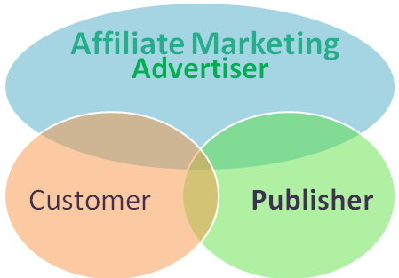 What is Affiliate marketing? How you can promote your product easily? | Make Money Online without investment | Blogging and SEO