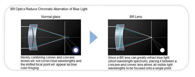 Canon Blue Spectrum Refractive Optics for Correcting Chromatic Aberrations