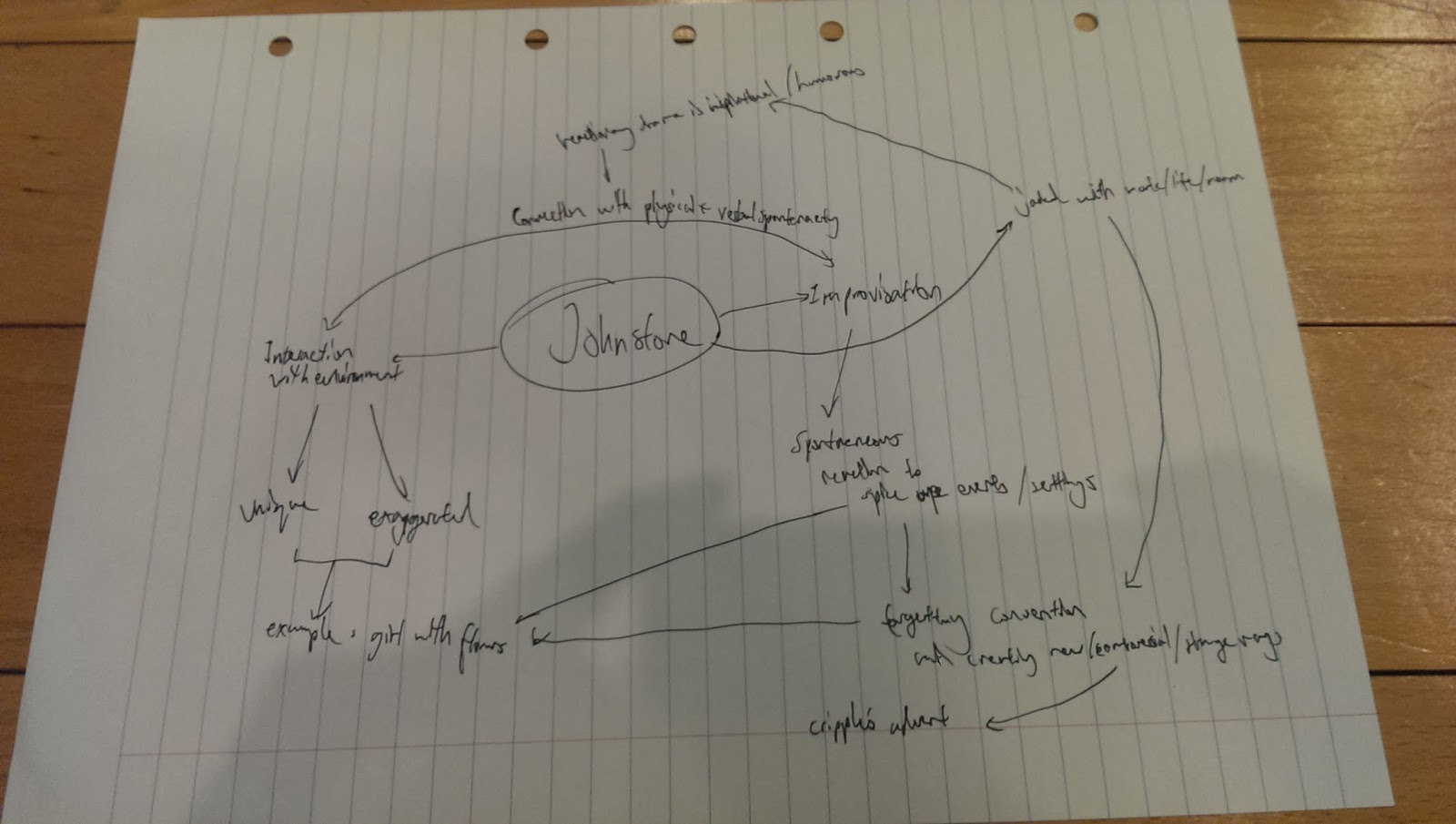 as well as looking into a book written by him on improvisation i organised my initial understanding of johnstone s focuses onto a mindmap