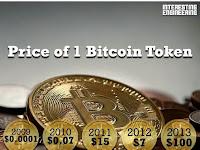 Cara mencari Bitcoin Gratis untuk pemula