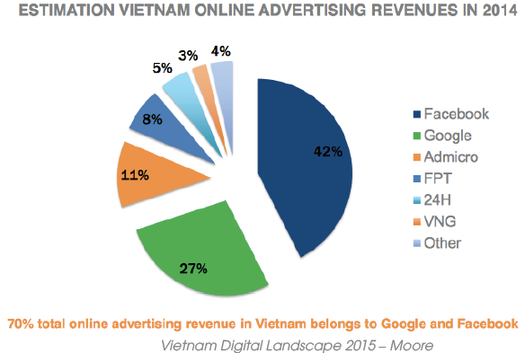 Display Ads và Programmatic là xu hướng digital Marketing 2016