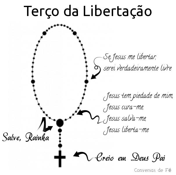 Ilustração de como rezar o terço da libertação