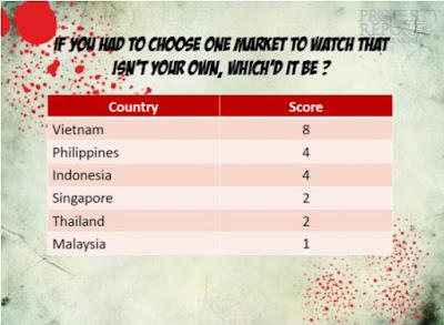 Bất Động Sản Việt Nam Được Coi Là Hấp Dẫn Nhất Trong Khu Vực