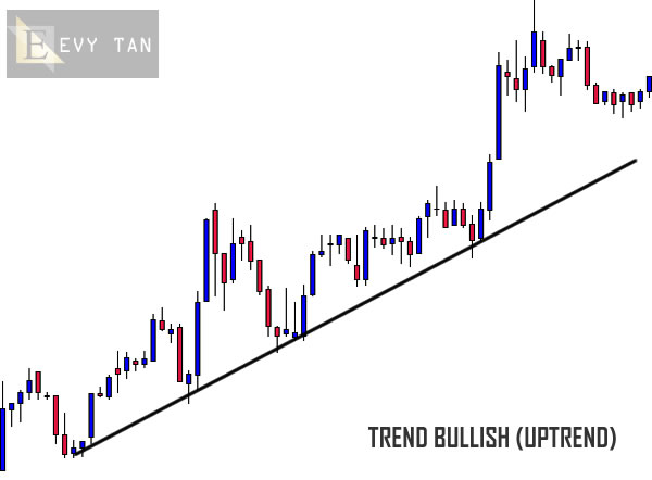 Grafik - Market Bullish - EvyTan