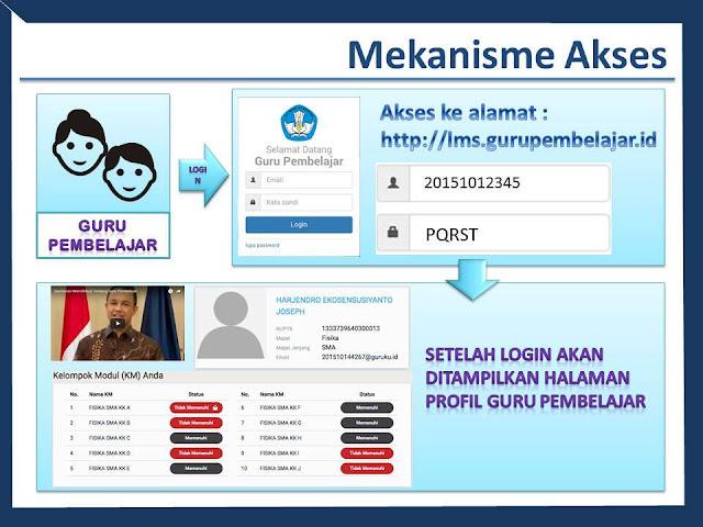 Hasil gambar untuk simulasi akses gp daring ppt