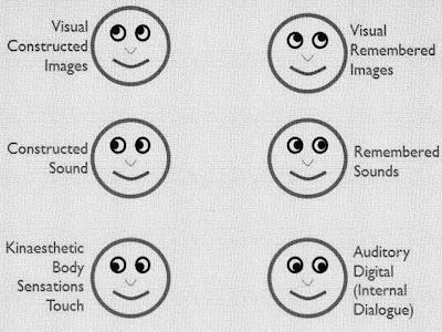 NLP eye accessing cues
