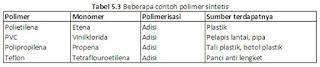 Pengertian Polimer Sintetis