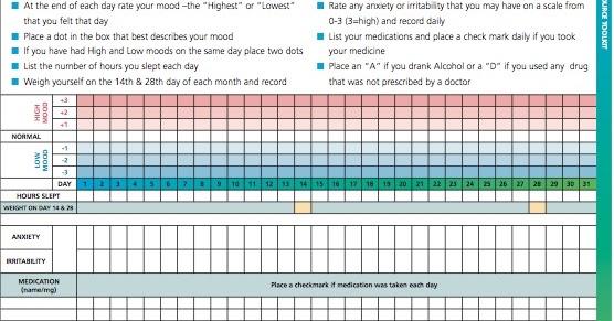 Black Dog Institute Mood Chart Bipolar