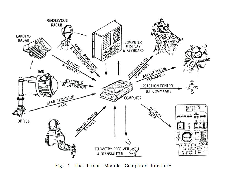 Exo Cruiser: DSKY Interface (Part 13, Apollo Control Systems)