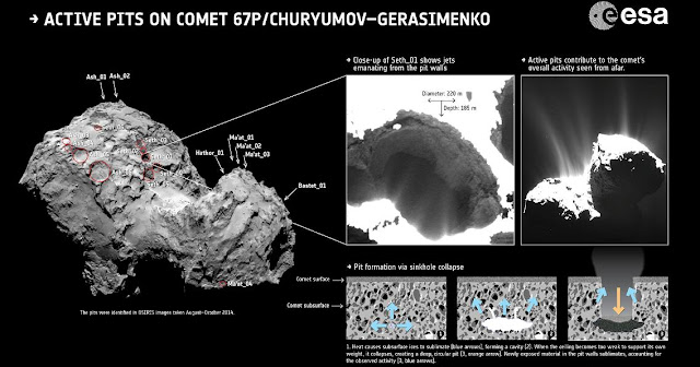 Active pits on comet. Credit: ESA/Rosetta/MPS for OSIRIS Team MPS/UPD/LAM/IAA/SSO/INTA/UPM/DASP/IDA; graphic from J-B Vincent et al (2015)