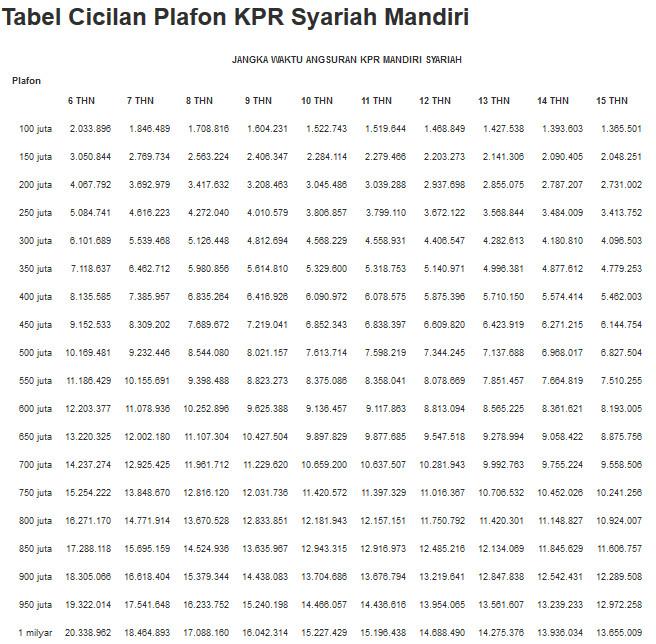 Informasi Tabel Angsuran Kpr Bank Mandiri Syariah Bsm Oktober 2020 Data Arsitek