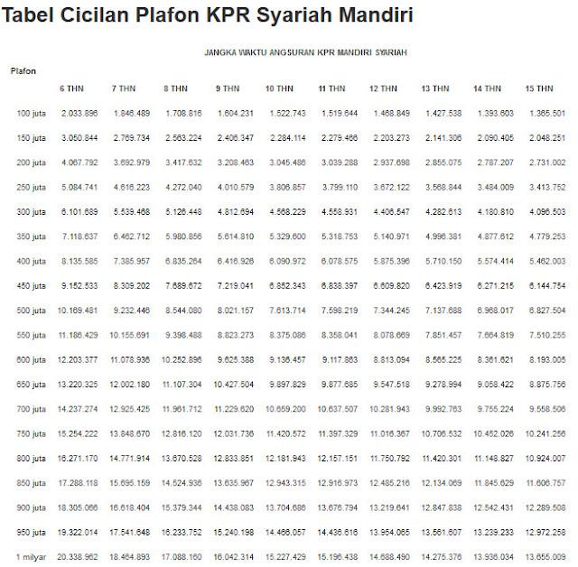Tabel-Angsuran-KPR-Bank-Mandiri-Syariah.jpg