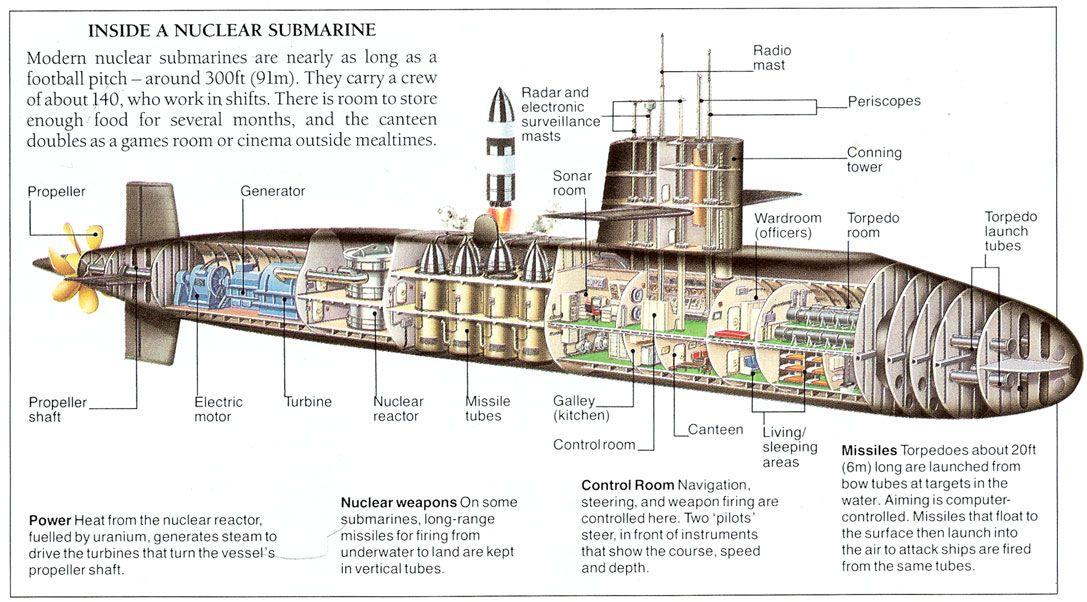 SUBMARINOS   SUBMARINOS NUCLEARES  EL PODER OCULTO