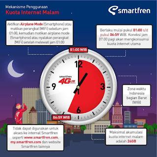 Daftar Paket Internet Malam Smartfren Terbaru 2018