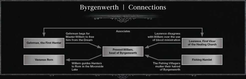 Byrgenwerth Connections