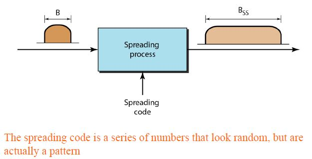 SPREAD SPECTRUM | Data Communication and Networking