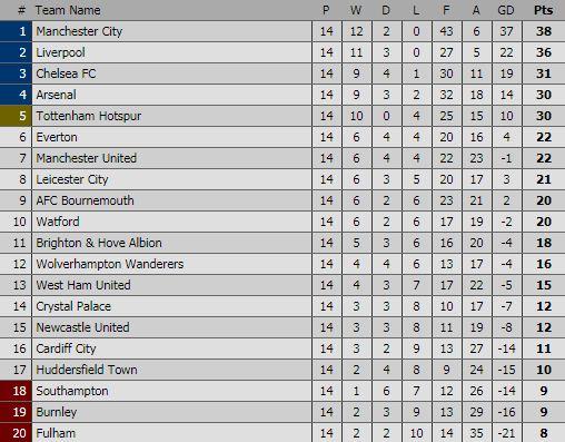 Klasemen Liga Inggis 2018-2019 Pekan 14