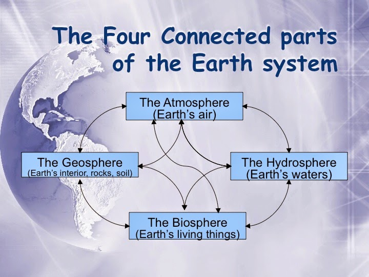 explain the relationship between hydrosphere and atmosphere