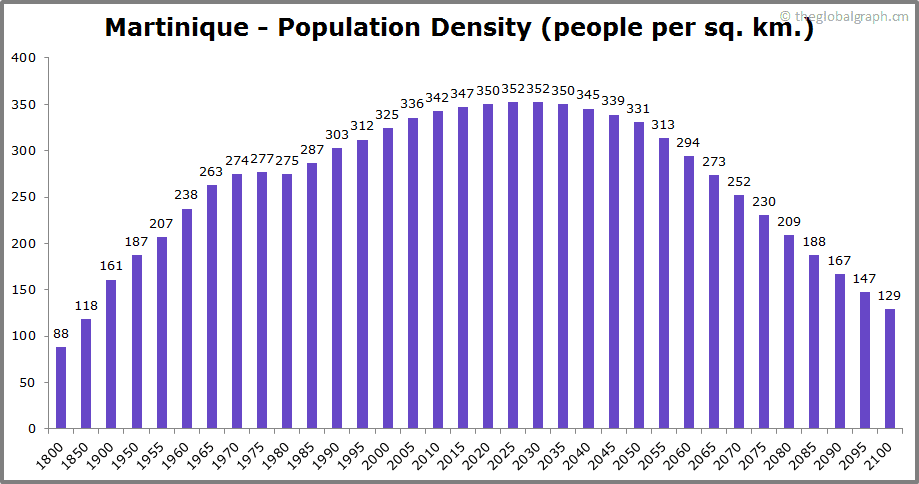 Martinique  Population Density (people per sq. km.)