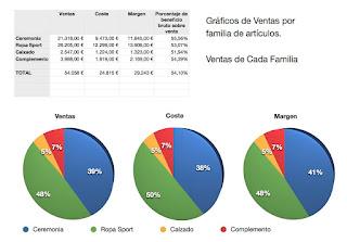 Grafico de tarat de resultado de ventas por familias del TPV para Mac Sig Pyme