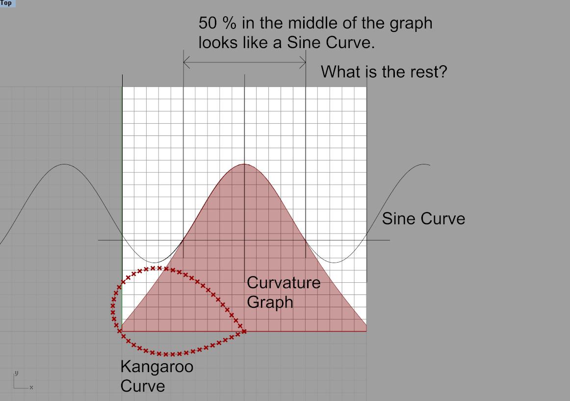 The Geometry of Bending