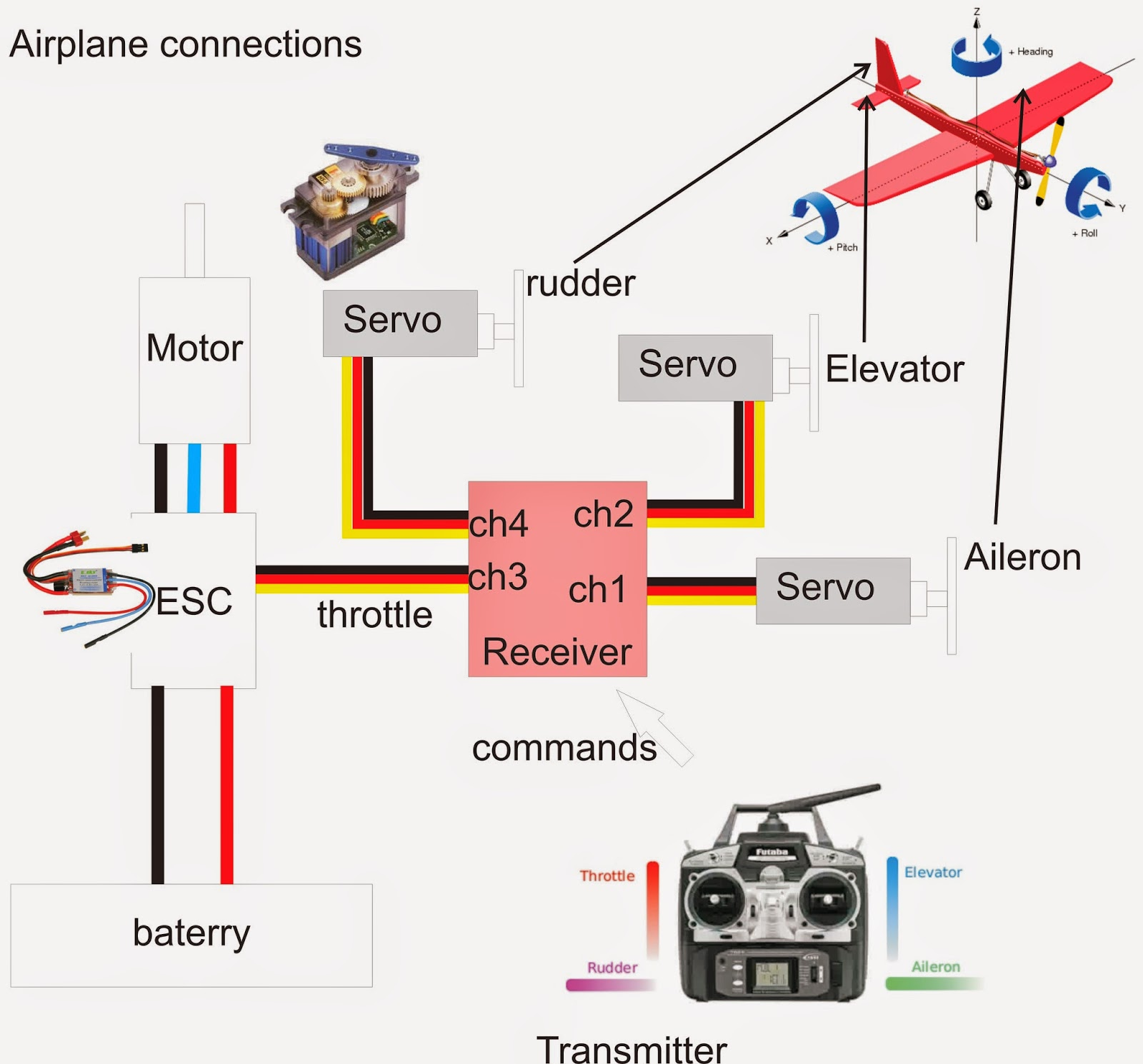 Heli Rc Brushless Motors Wiring Diagram Daily Update Outrunner Motor Stator Helicopter